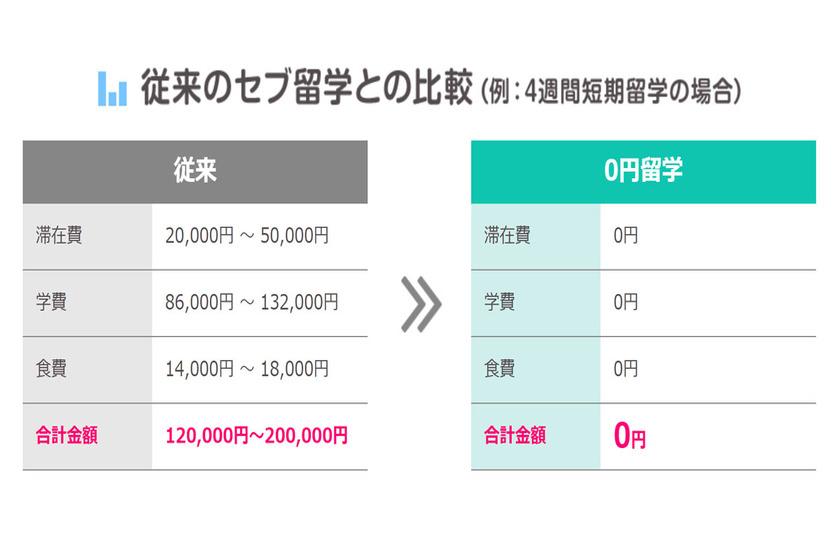 0円留学の料金比較