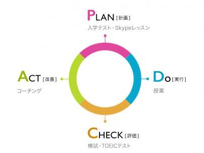 PDCAのサイクル図