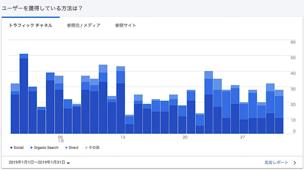読者の流入元グラフ 紺色:SNSから 青色:google検索から