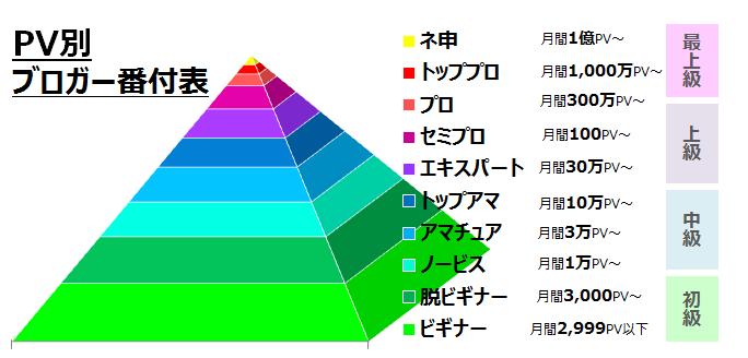 PV別ブロガー番付表 引用 ブログ部 http://ebloger.net/bloger-ranking/